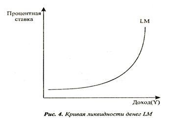 Кривая ликвидности денег LM