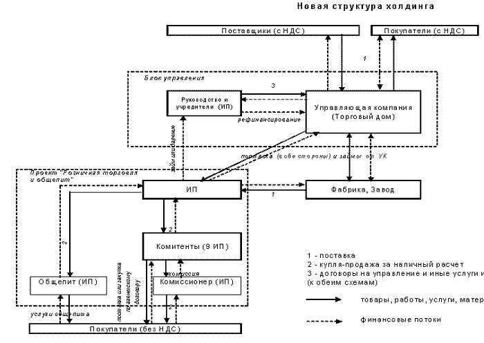 Описание: Схема разделения финансовых потоков в производстве