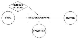 Рис.1. Процесс преобразования ресурсов