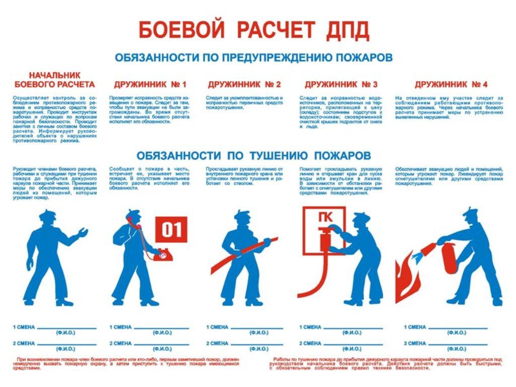Добровольная Пожарная Дружина Должностная Инструкция