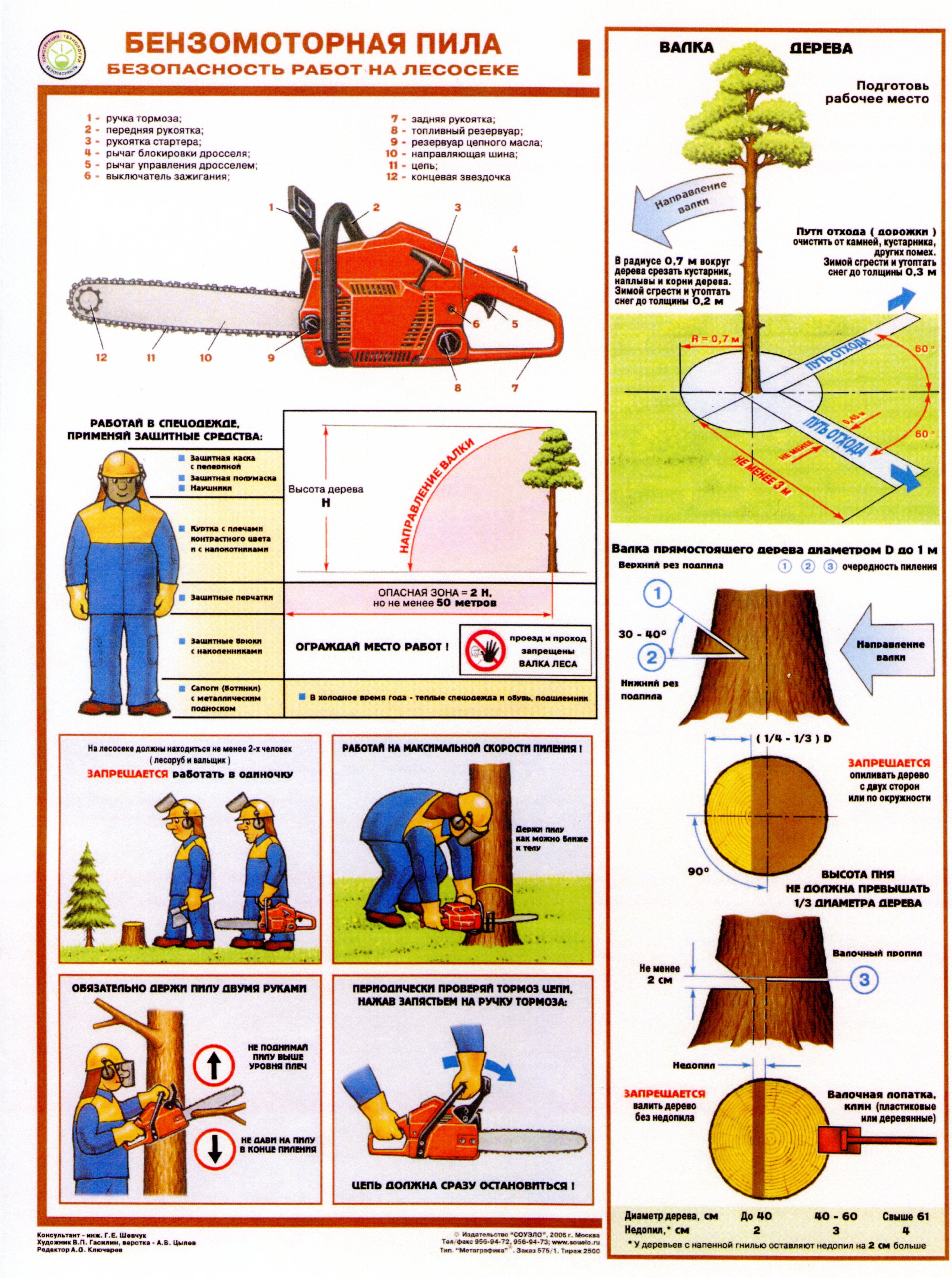 Инструкция По Технике Безопасности На Строительном Объекте